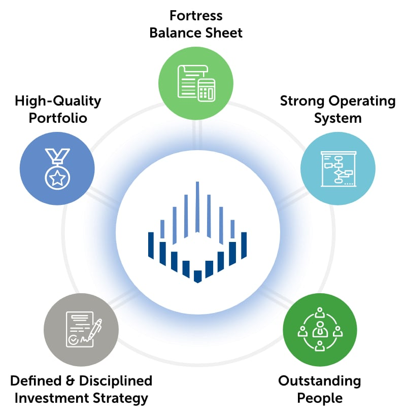 Chart showing offerings of Spirit Realty which include Fortress Balance Sheet, Strong Operating System, Outstanding People, Defined & Disciplined Investment Strategy, and High-Quality Portfolio.