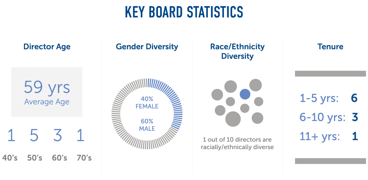 Key board statistics for Director ages, gender diversity, race/ethnicity diversity, and tenure.